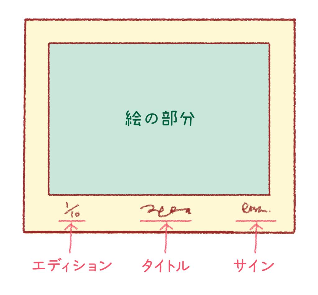 【銅版画 仕上げ】作品が完成したらサインとエディション(Edition)をつけよう!